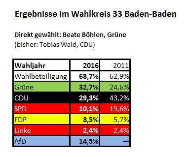 Wahlergebnisse 2016